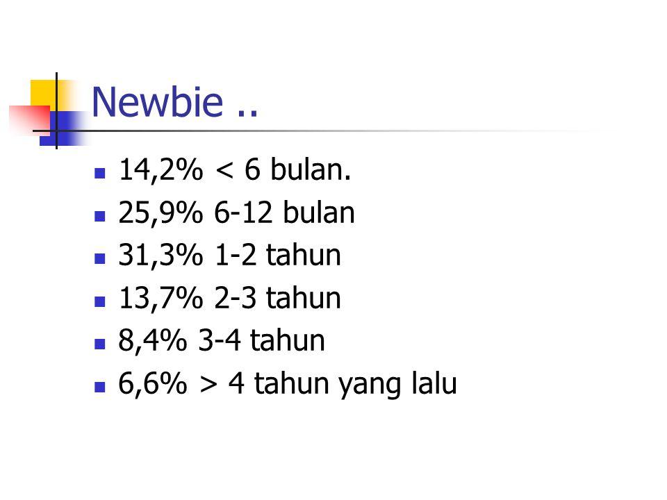 Newbie.. 14,2% < 6 bulan. 25,9% 6-12 bulan 31,3% 1-2 tahun 13,7% 2-3 tahun 8,4% 3-4 tahun 6,6% > 4 tahun yang lalu