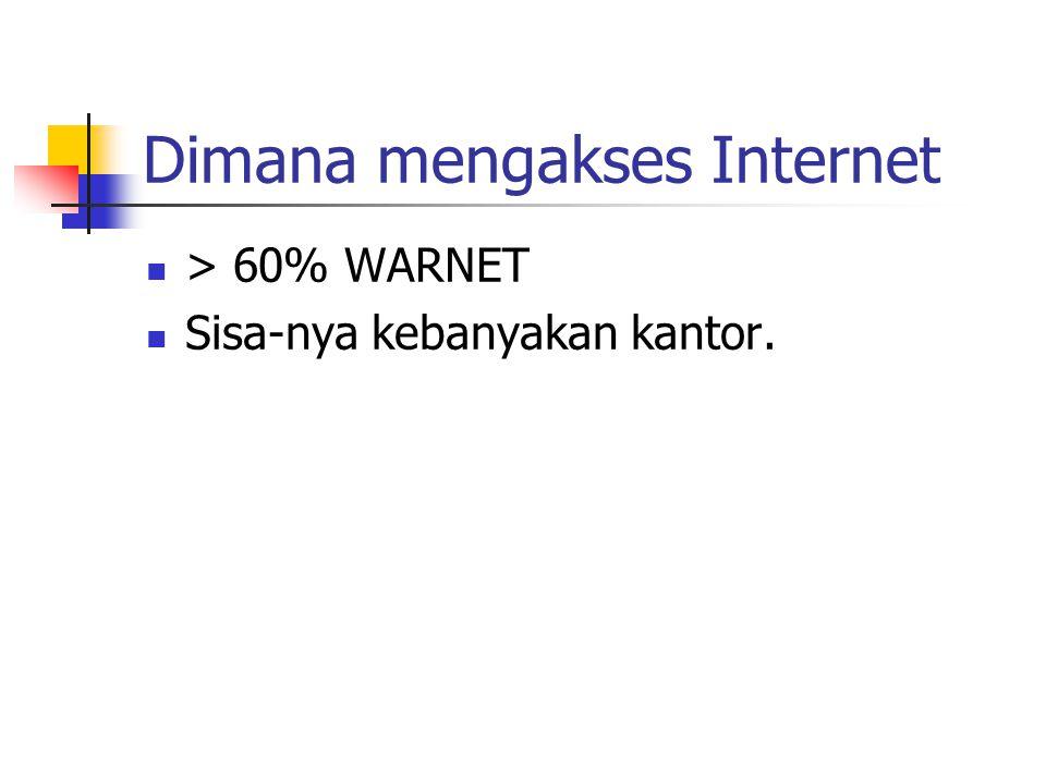 Dimana mengakses Internet > 60% WARNET Sisa-nya kebanyakan kantor.