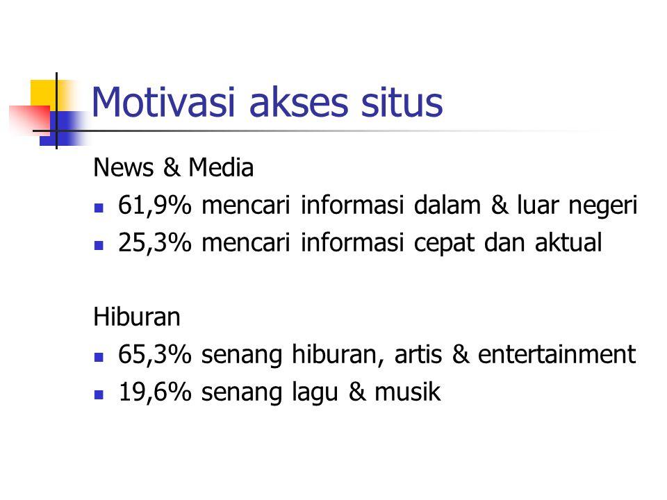 Motivasi akses situs News & Media 61,9% mencari informasi dalam & luar negeri 25,3% mencari informasi cepat dan aktual Hiburan 65,3% senang hiburan, a