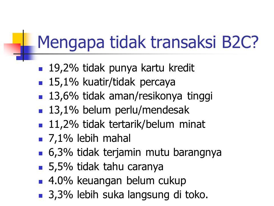 Mengapa tidak transaksi B2C? 19,2% tidak punya kartu kredit 15,1% kuatir/tidak percaya 13,6% tidak aman/resikonya tinggi 13,1% belum perlu/mendesak 11