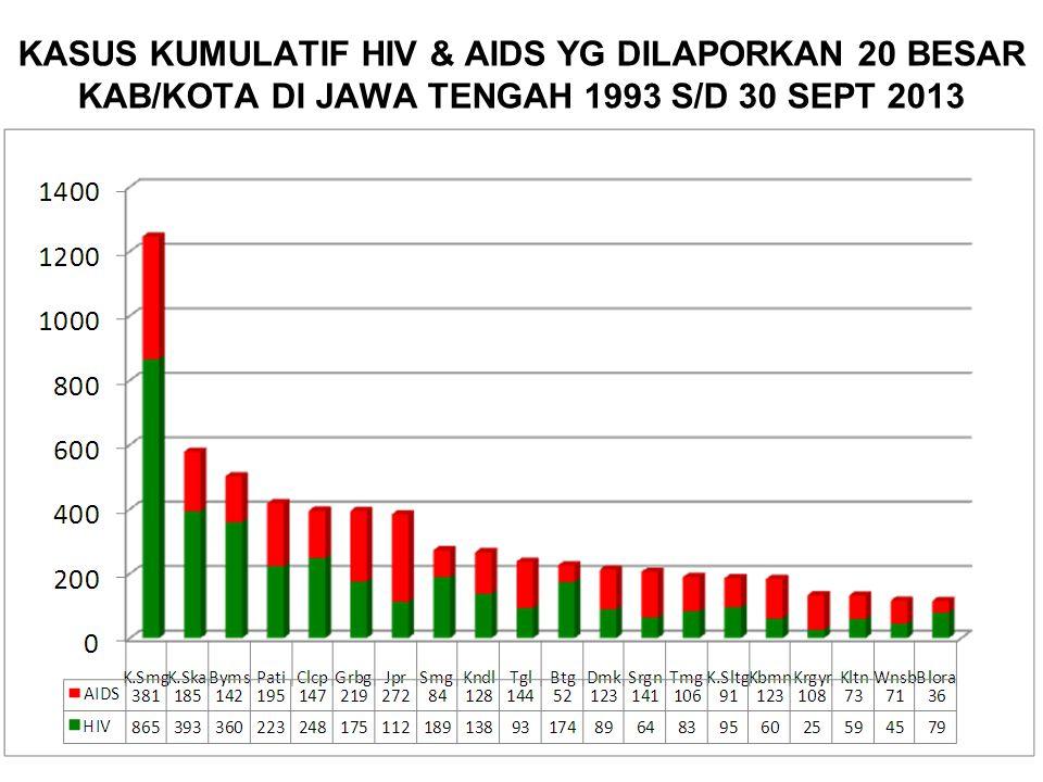 KASUS KUMULATIF HIV & AIDS YG DILAPORKAN 20 BESAR KAB/KOTA DI JAWA TENGAH 1993 S/D 30 SEPT 2013