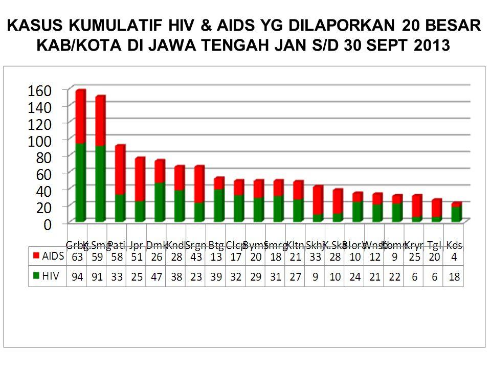 KASUS KUMULATIF HIV & AIDS YG DILAPORKAN 20 BESAR KAB/KOTA DI JAWA TENGAH JAN S/D 30 SEPT 2013