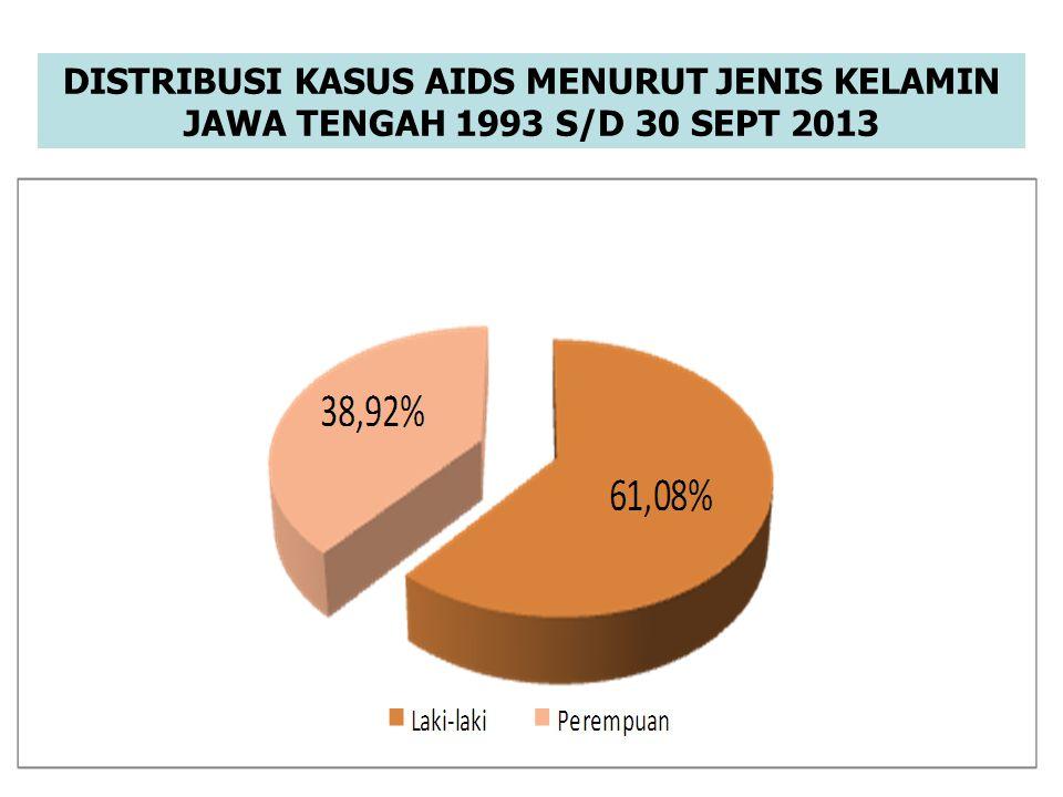 DISTRIBUSI KASUS AIDS MENURUT JENIS KELAMIN JAWA TENGAH 1993 S/D 30 SEPT 2013