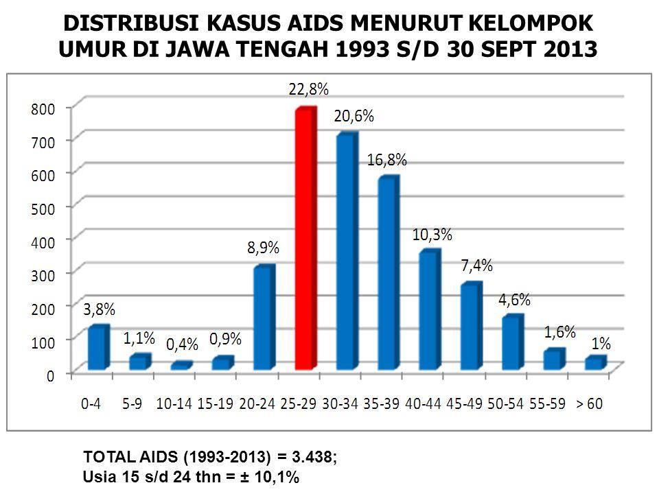DISTRIBUSI KASUS AIDS MENURUT KELOMPOK UMUR DI JAWA TENGAH 1993 S/D 30 SEPT 2013 TOTAL AIDS (1993-2013) = 3.438; Usia 15 s/d 24 thn = ± 10,1%
