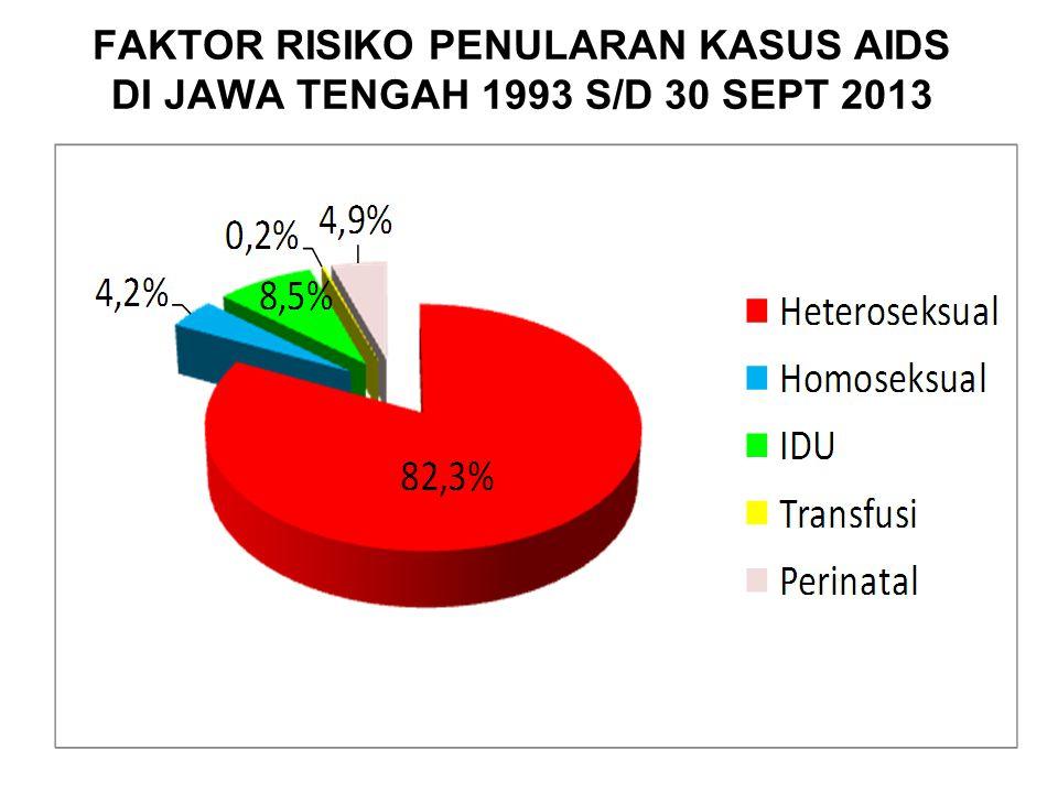 FAKTOR RISIKO PENULARAN KASUS AIDS DI JAWA TENGAH 1993 S/D 30 SEPT 2013