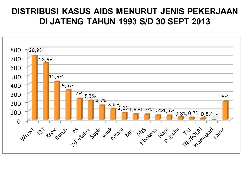DISTRIBUSI KASUS AIDS MENURUT JENIS PEKERJAAN DI JATENG TAHUN 1993 S/D 30 SEPT 2013