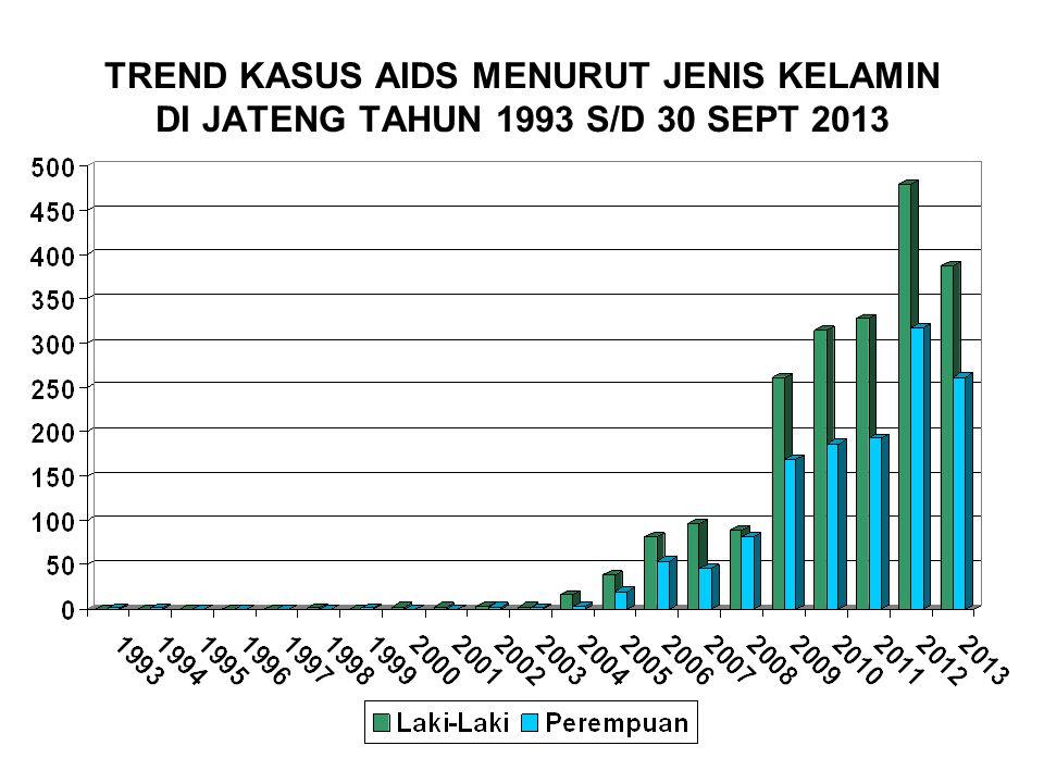TREND KASUS AIDS MENURUT JENIS KELAMIN DI JATENG TAHUN 1993 S/D 30 SEPT 2013