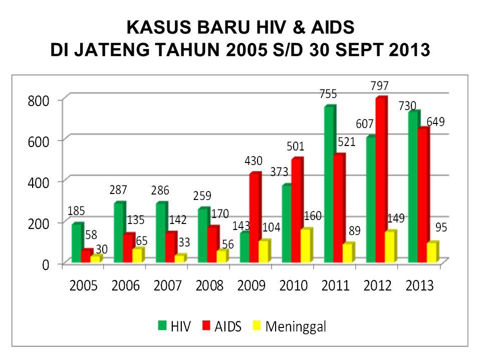 KASUS BARU HIV & AIDS DI JATENG TAHUN 2005 S/D 30 SEPT 2013