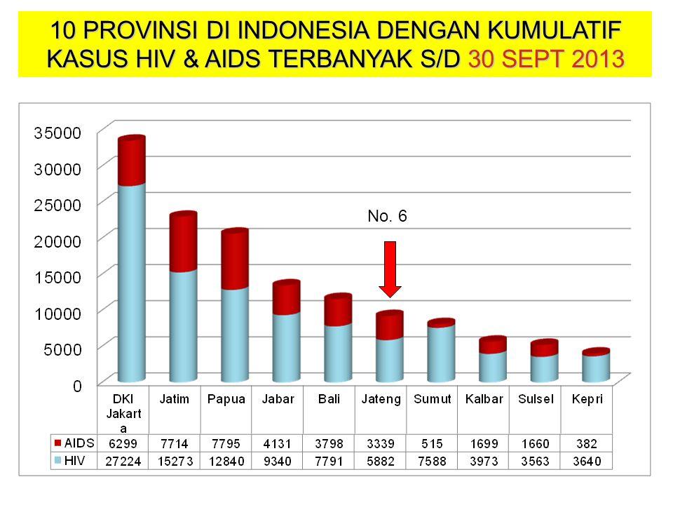 10 PROVINSI DI INDONESIA DENGAN KUMULATIF KASUS HIV & AIDS TERBANYAK S/D 30 SEPT 2013 No. 6