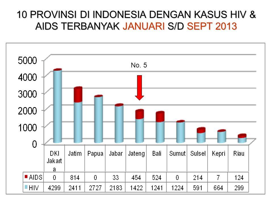 10 PROVINSI DI INDONESIA DENGAN KASUS HIV & AIDS TERBANYAK JANUARI S/D SEPT 2013 No. 5