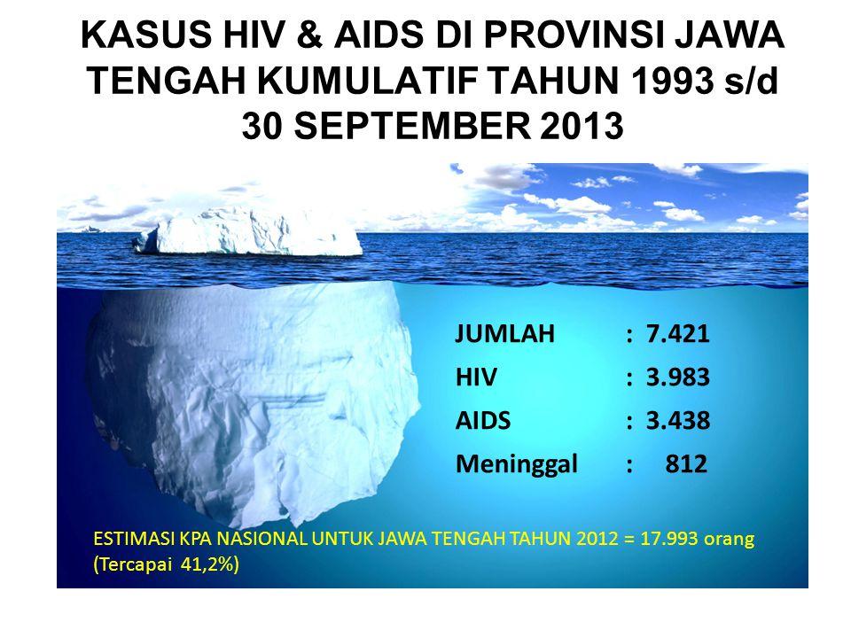 KASUS HIV & AIDS DI PROVINSI JAWA TENGAH KUMULATIF TAHUN 1993 s/d 30 SEPTEMBER 2013 JUMLAH : 7.421 HIV: 3.983 AIDS: 3.438 Meninggal: 812 ESTIMASI KPA NASIONAL UNTUK JAWA TENGAH TAHUN 2012 = 17.993 orang (Tercapai 41,2%)