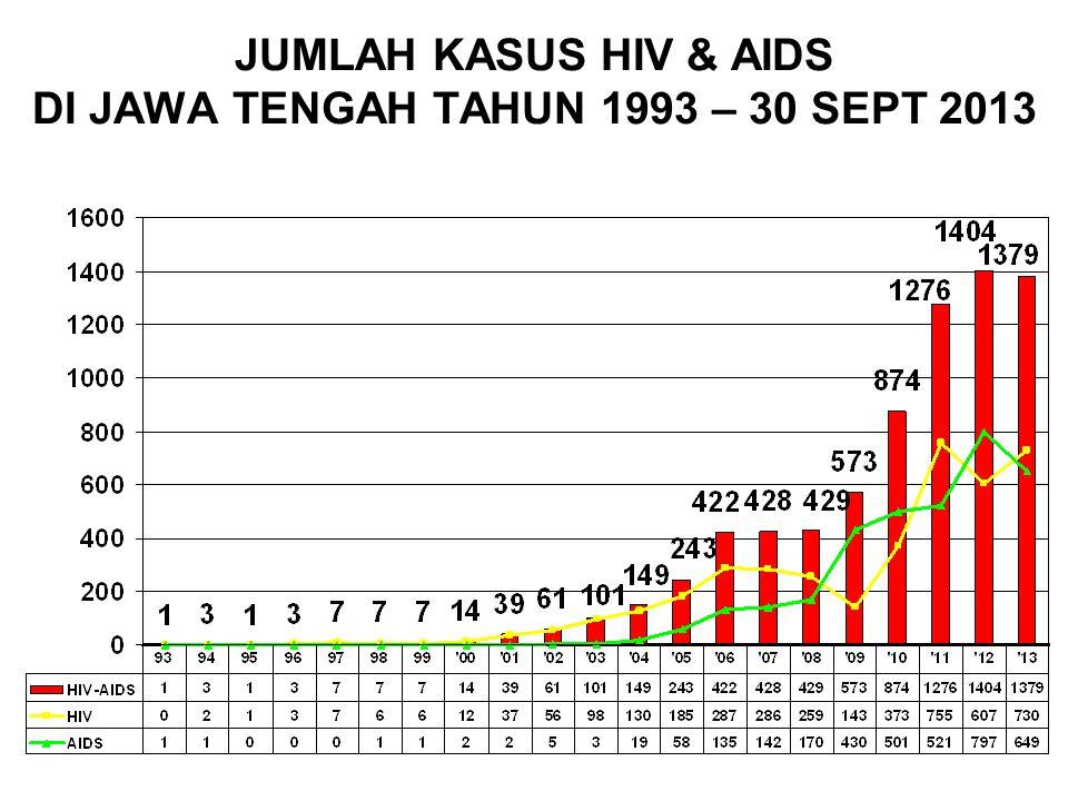 JUMLAH KASUS HIV & AIDS DI JAWA TENGAH TAHUN 1993 – 30 SEPT 2013