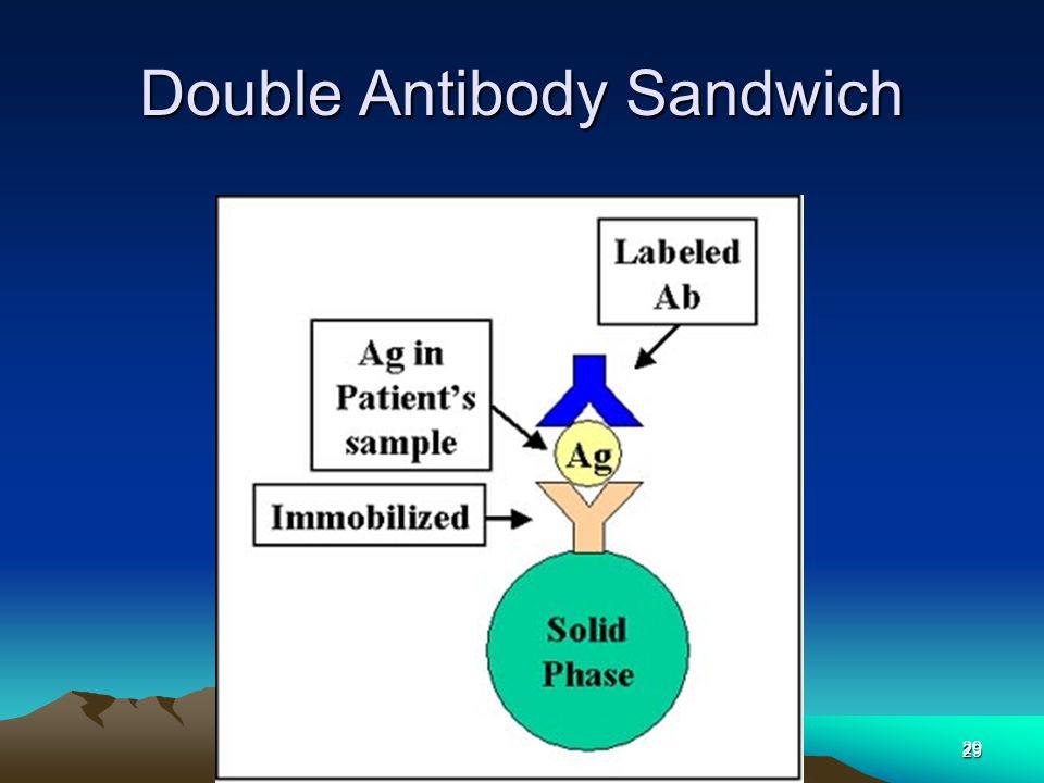 SLIDE Dr RATIH29 Double Antibody Sandwich 29