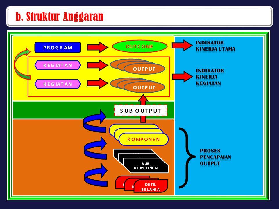 b. Struktur Anggaran