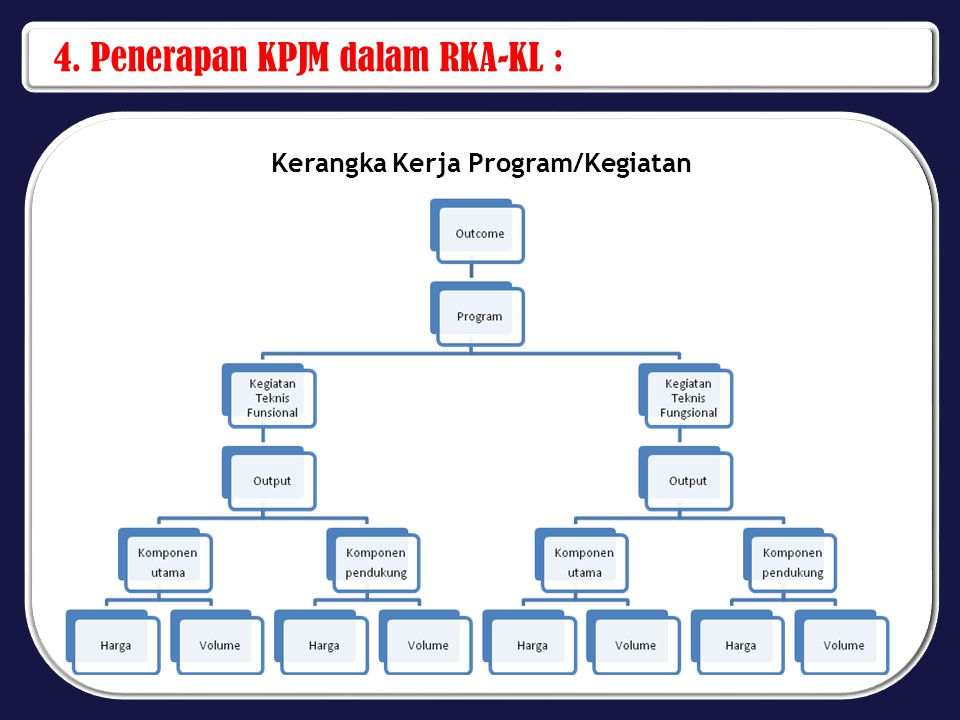 4. Penerapan KPJM dalam RKA-KL : Kerangka Kerja Program/Kegiatan
