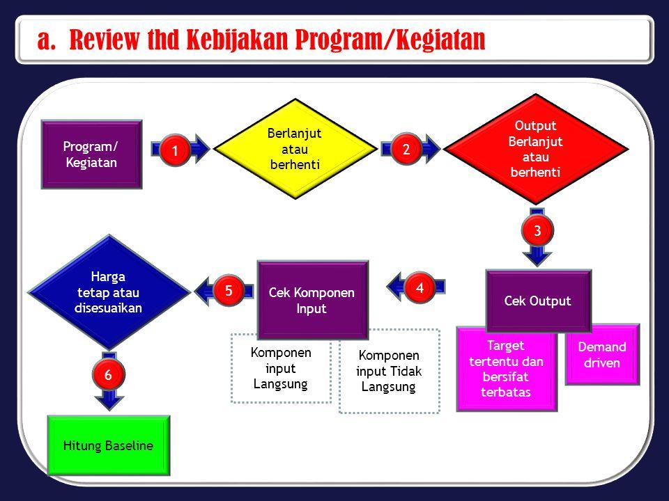 a. Review thd Kebijakan Program/Kegiatan Program/ Kegiatan Berlanjut atau berhenti Output Berlanjut atau berhenti Target tertentu dan bersifat terbata
