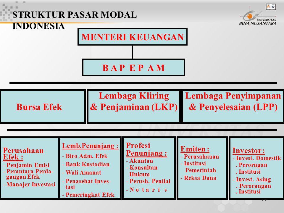 13 MENTERI KEUANGAN B A P E P A M Bursa Efek Lembaga Penyimpanan & Penyelesaian (LPP) Lembaga Kliring & Penjaminan (LKP) Perusahaan Efek : - Penjamin