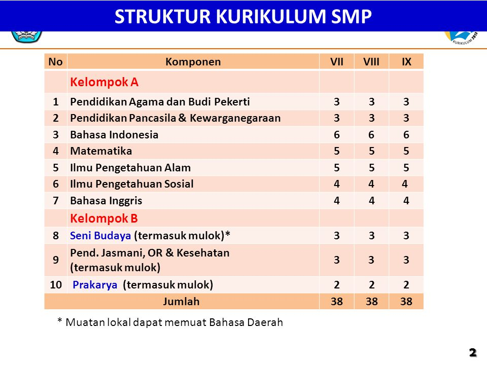 STRUKTUR KURIKULUM SMP * Muatan lokal dapat memuat Bahasa Daerah NoKomponenVIIVIIIIX Kelompok A 1Pendidikan Agama dan Budi Pekerti333 2Pendidikan Pancasila & Kewarganegaraan333 3Bahasa Indonesia6 6 6 4Matematika555 5Ilmu Pengetahuan Alam555 6Ilmu Pengetahuan Sosial4 4 4 7Bahasa Inggris444 Kelompok B 8Seni Budaya (termasuk mulok)*333 9 Pend.
