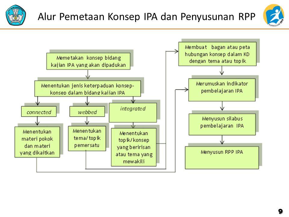 Alur Pemetaan Konsep IPA dan Penyusunan RPP 9