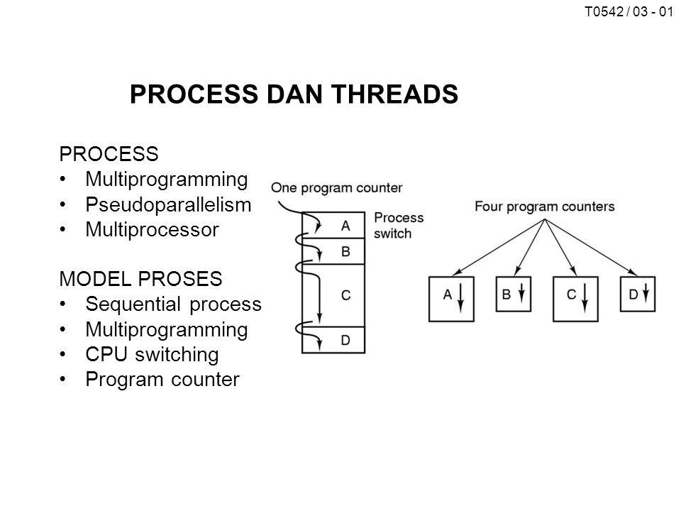 T0542 / 03 - 012 Suatu word processor dengan tiga threads: