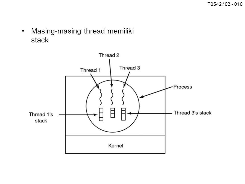 T0542 / 03 - 010 Masing-masing thread memiliki stack