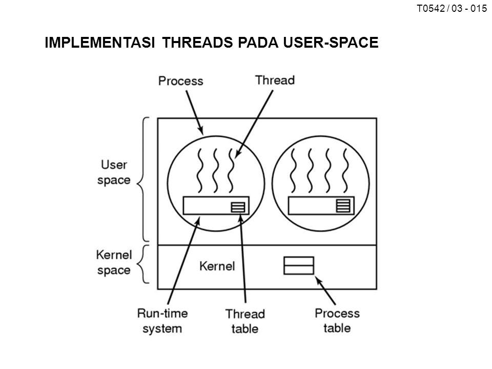 T0542 / 03 - 015 IMPLEMENTASI THREADS PADA USER-SPACE