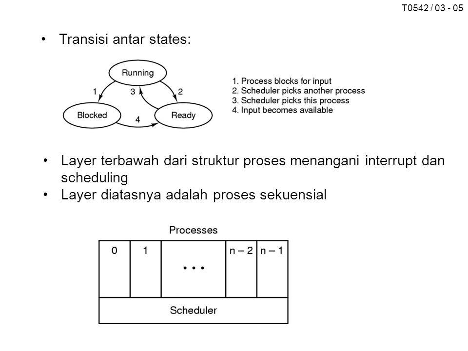 T0542 / 03 - 05 Transisi antar states: Layer terbawah dari struktur proses menangani interrupt dan scheduling Layer diatasnya adalah proses sekuensial