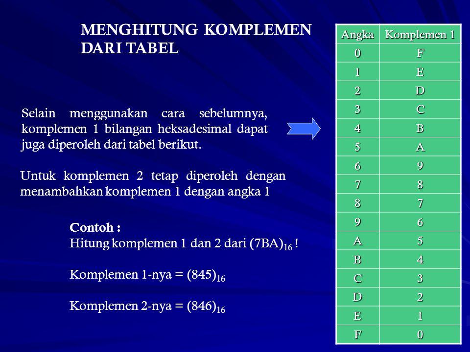 Selain menggunakan cara sebelumnya, komplemen 1 bilangan heksadesimal dapat juga diperoleh dari tabel berikut. Angka Komplemen 1 0F 1E 2D 3C 4B 5A 69