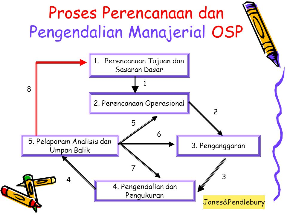 Proses Perencanaan dan Pengendalian Manajerial OSP 1.Perencanaan Tujuan dan Sasaran Dasar 2.
