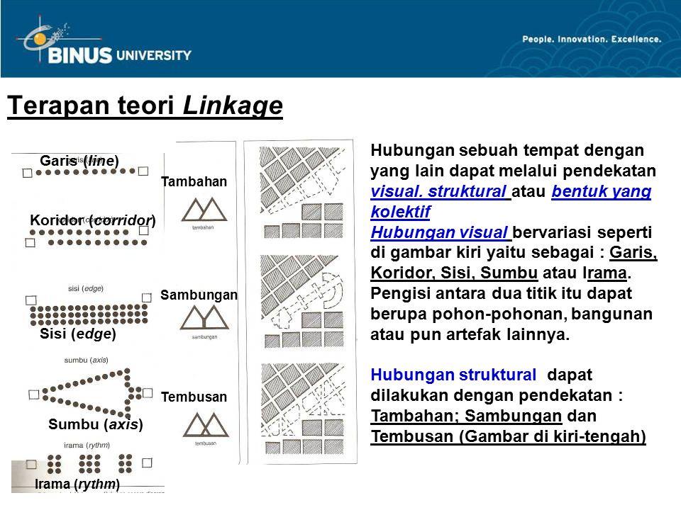 Terapan teori Linkage – HUBUNGAN SEBAGAI BENTUK KOLEKTIF (Teori Roger Trancik dan Francis Ching) Bentuk kolektif dapat : 1) Berbeda dengan lingkungannya 2) Berhubungan dengan lingkungannya Fumihiko Maki : Ada 3 tipe bentuk kolektif: 1)Compositional form Gb.Hlm.1 contoh di Swiss dan Brasilia 2) Megaform Gb.Hlm.2 contoh proyek utopis Gb.Hlm.1 Gb.Hlm.2