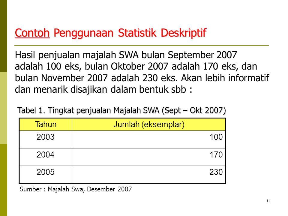 11 Contoh Penggunaan Statistik Deskriptif Hasil penjualan majalah SWA bulan September 2007 adalah 100 eks, bulan Oktober 2007 adalah 170 eks, dan bula