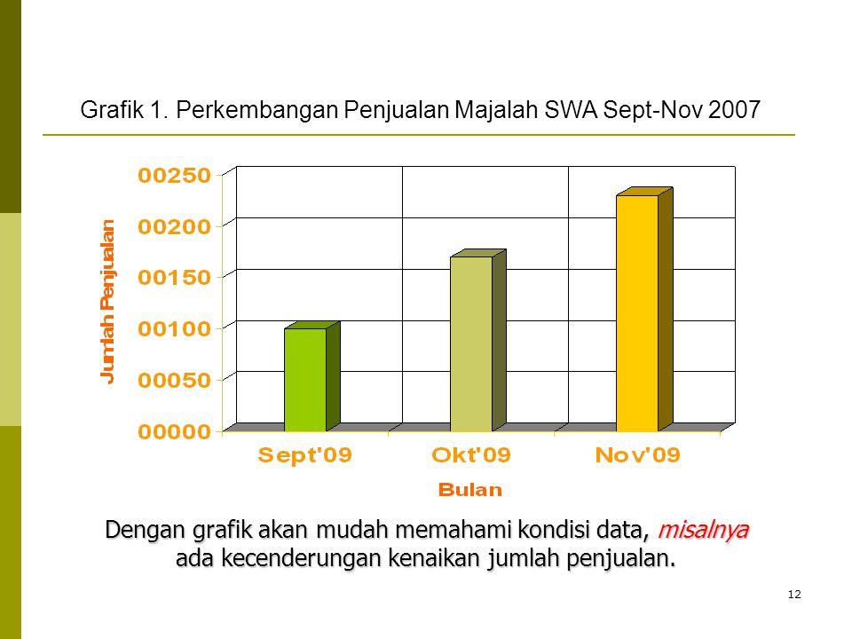 12 Dengan grafik akan mudah memahami kondisi data, misalnya ada kecenderungan kenaikan jumlah penjualan. Grafik 1. Perkembangan Penjualan Majalah SWA