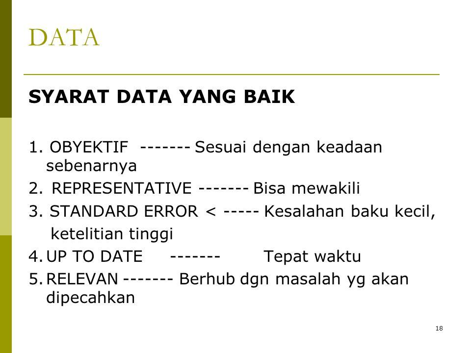 DATA SYARAT DATA YANG BAIK 1. OBYEKTIF ------- Sesuai dengan keadaan sebenarnya 2. REPRESENTATIVE ------- Bisa mewakili 3. STANDARD ERROR < ----- Kesa