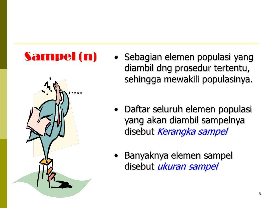 9 Sampel (n) Sebagian elemen populasi yang diambil dng prosedur tertentu, sehingga mewakili populasinya.Sebagian elemen populasi yang diambil dng pros