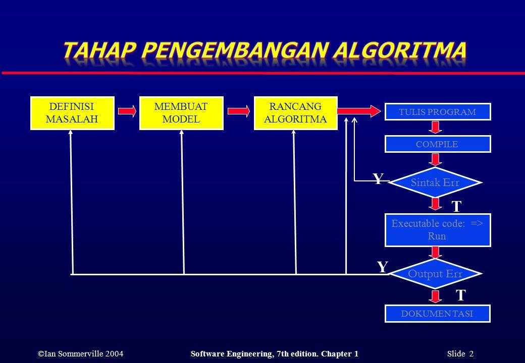 ©Ian Sommerville 2004Software Engineering, 7th edition. Chapter 1 Slide 2 DEFINISI MASALAH MEMBUAT MODEL RANCANG ALGORITMA TULIS PROGRAM COMPILE Sinta