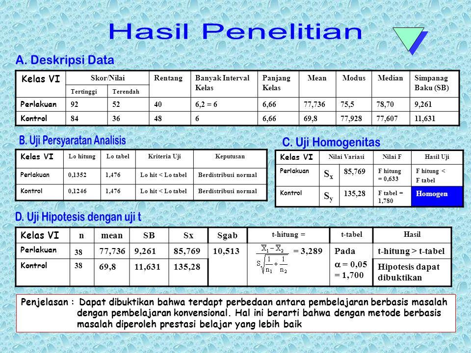  SAMPEL YANG DIGUNAKAN SEBANYAK 80 ORANG ( 2 kelas VI)  INSTRUMEN YANG DIGUNAKAN ADALAH TES ULANGAN HARIAN  TEKNIK ANALISA DATA DENGAN STATISTIK UJ