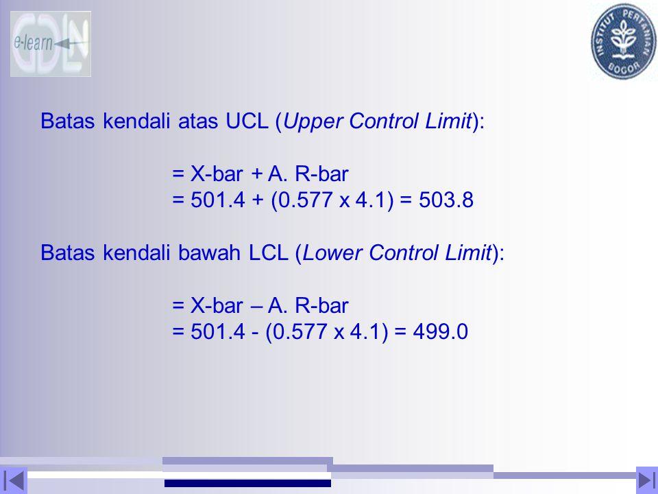 Batas kendali atas UCL (Upper Control Limit): = X-bar + A. R-bar = 501.4 + (0.577 x 4.1) = 503.8 Batas kendali bawah LCL (Lower Control Limit): = X-ba