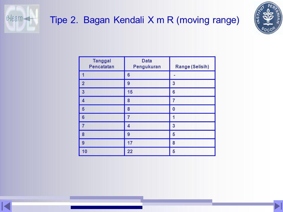 Tipe 2. Bagan Kendali X m R (moving range) Tanggal Pencatatan Data PengukuranRange (Selisih) 16 - 293 3156 487 580 671 743 895 9178 10225