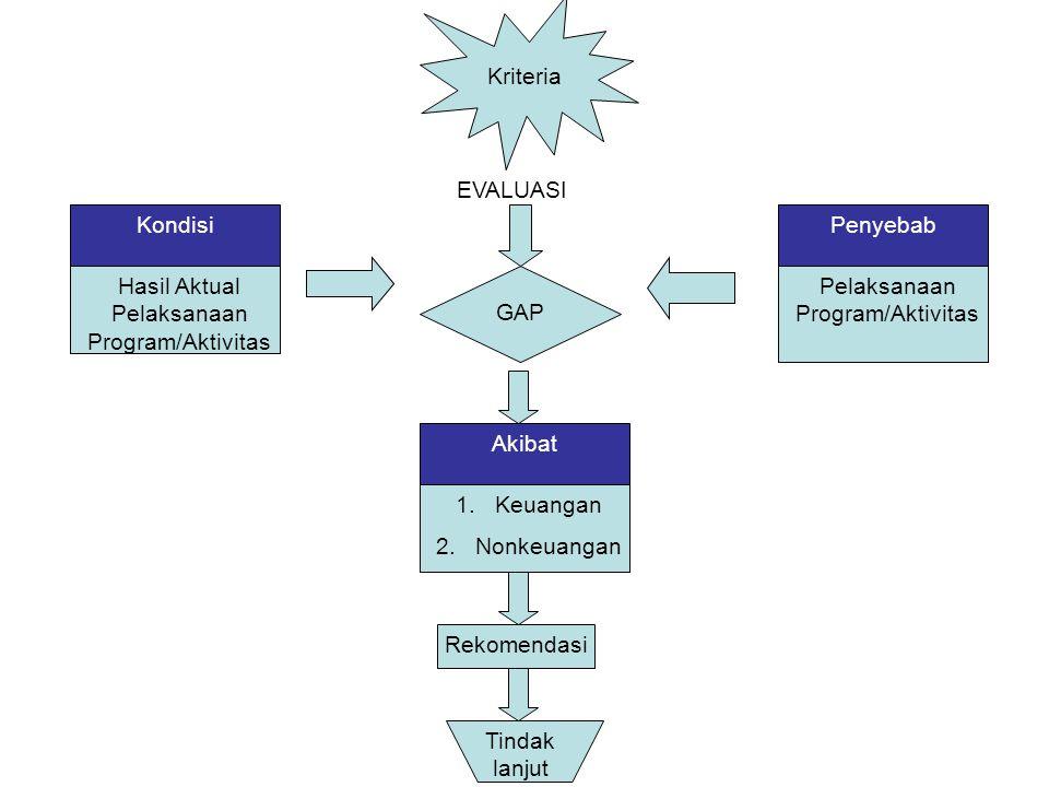 Kriteria GAP Kondisi Hasil Aktual Pelaksanaan Program/Aktivitas Penyebab Pelaksanaan Program/Aktivitas Akibat 1.Keuangan 2.Nonkeuangan EVALUASI Rekome