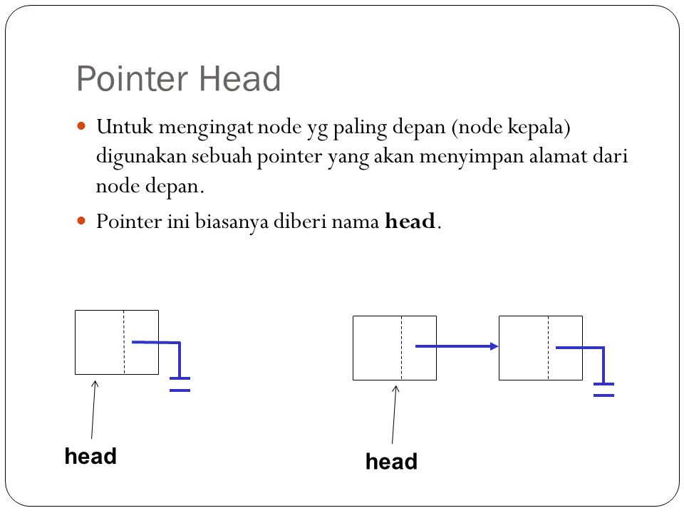 Contoh program public class LinkedList1 { public static void main(String[] args) { Node head= new Node(); head.data = A ; System.out.println( data : + head.data); System.out.println( pointer: + head.pointer); } Output : null A Ilustrasi : head