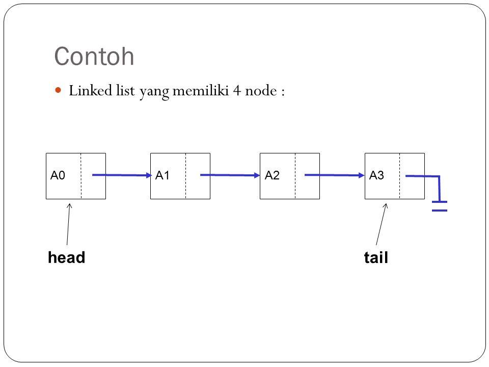 Pointer Tail Untuk mengingat node yg paling belakang (node ekor) digunakan sebuah pointer yang akan menyimpan alamat dari node belakang. Pointer ini b