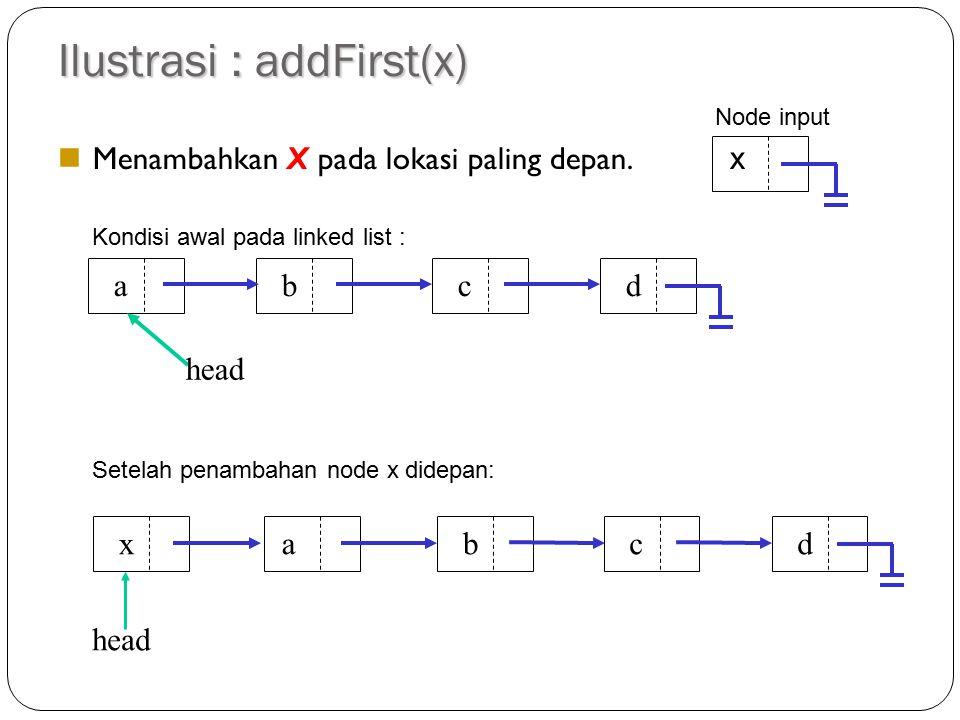 Penambahan dari Depan Jika kondisi awal node kosong maka head dan tail akan sama-sama menunjuk ke node input. Jika pada linked list telah ada node, ma
