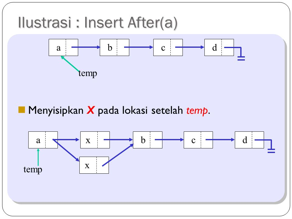 Penambahan setelah Node tertentu Dilakukan pencarian node yang memiliki data yang sama dengan key. void insertAfter(Object key,Node input){ Node temp