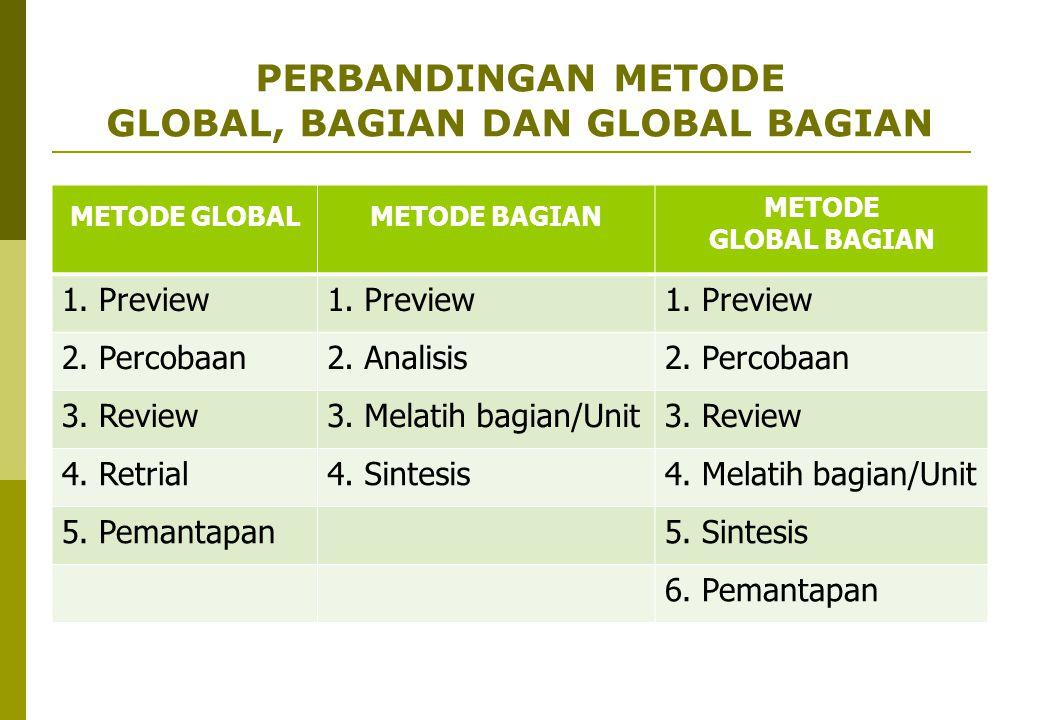 PERBANDINGAN METODE GLOBAL, BAGIAN DAN GLOBAL BAGIAN METODE GLOBALMETODE BAGIAN METODE GLOBAL BAGIAN 1. Preview 2. Percobaan2. Analisis2. Percobaan 3.