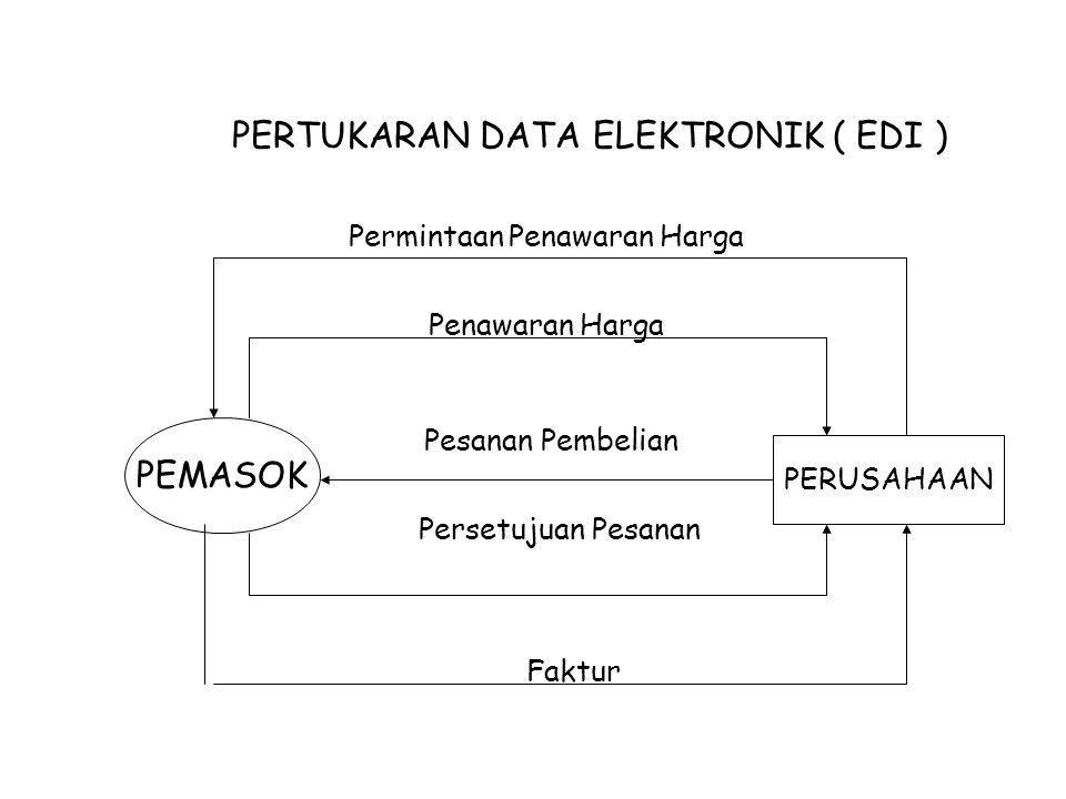 PERTUKARAN DATA ELEKTRONIK ( EDI ) PEMASOK PERUSAHAAN Permintaan Penawaran Harga Penawaran Harga Pesanan Pembelian Persetujuan Pesanan Faktur
