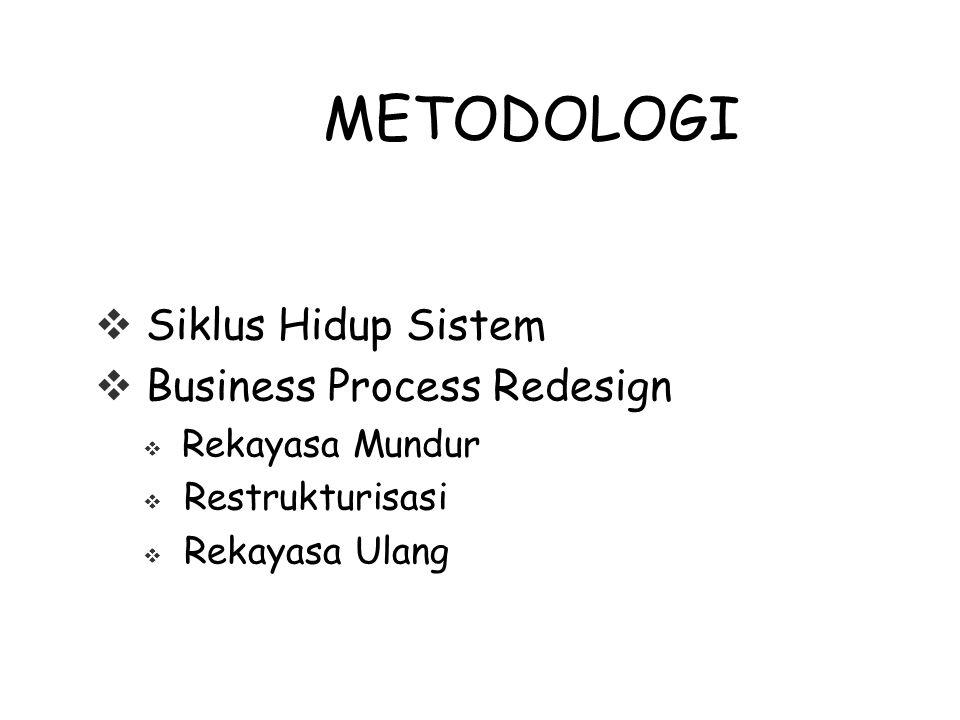 METODOLOGI  Siklus Hidup Sistem  Business Process Redesign  Rekayasa Mundur  Restrukturisasi  Rekayasa Ulang
