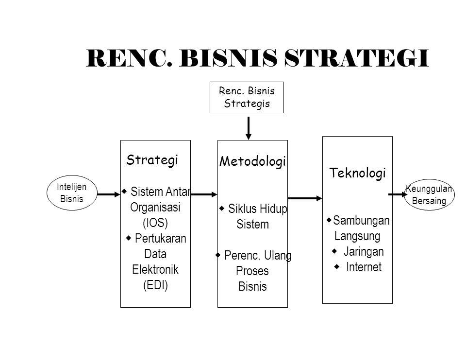 RENC.BISNIS STRATEGI Metodologi  Siklus Hidup Sistem  Perenc.