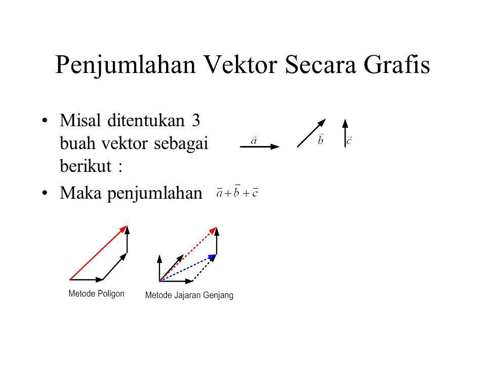 Penjumlahan Vektor Secara Grafis Misal ditentukan 3 buah vektor sebagai berikut : Maka penjumlahan