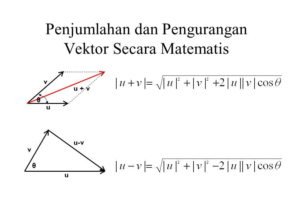 Penjumlahan dan Pengurangan Vektor Secara Matematis u v u-v θ u + v u v θ