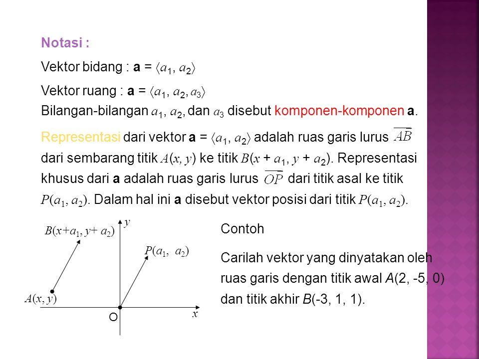Notasi : Vektor bidang : a =  a 1, a 2  Vektor ruang : a =  a 1, a 2, a 3  Bilangan-bilangan a 1, a 2, dan a 3 disebut komponen-komponen a. O x Re